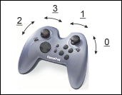 Image of gamepad controller sticks enumeration